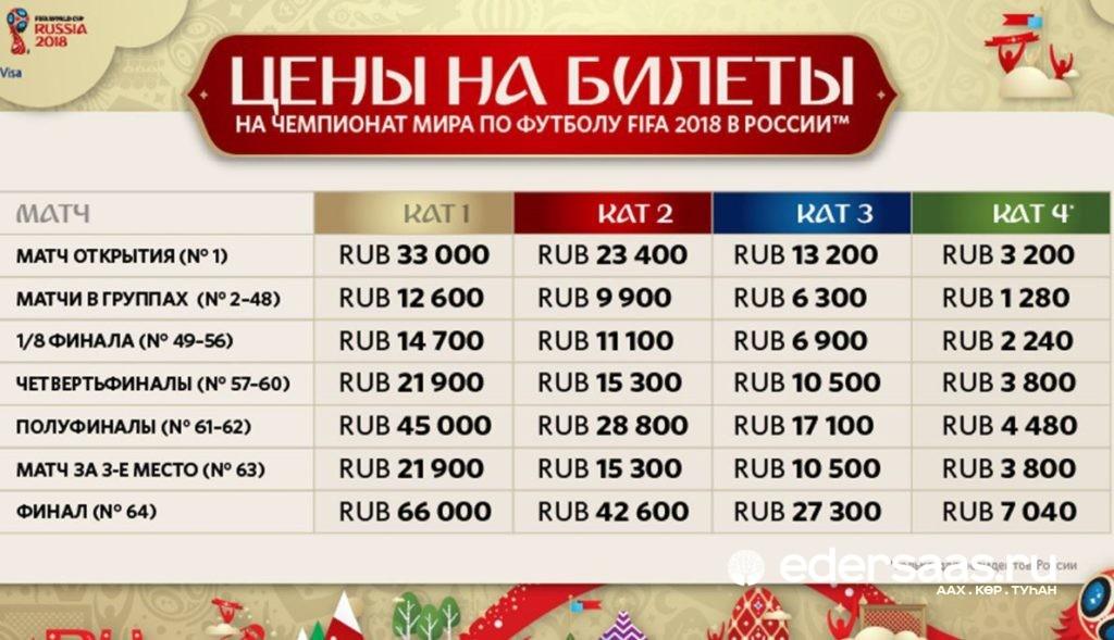 Сколько стоят билеты на the international 2018
